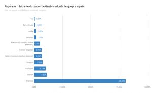 Graphique - population résidante du canton de Genève selon la langue principale