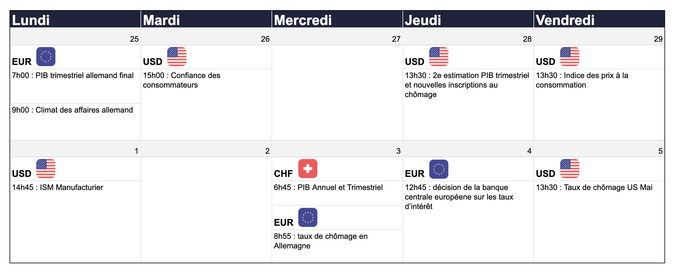 calendrier du weekly currency review