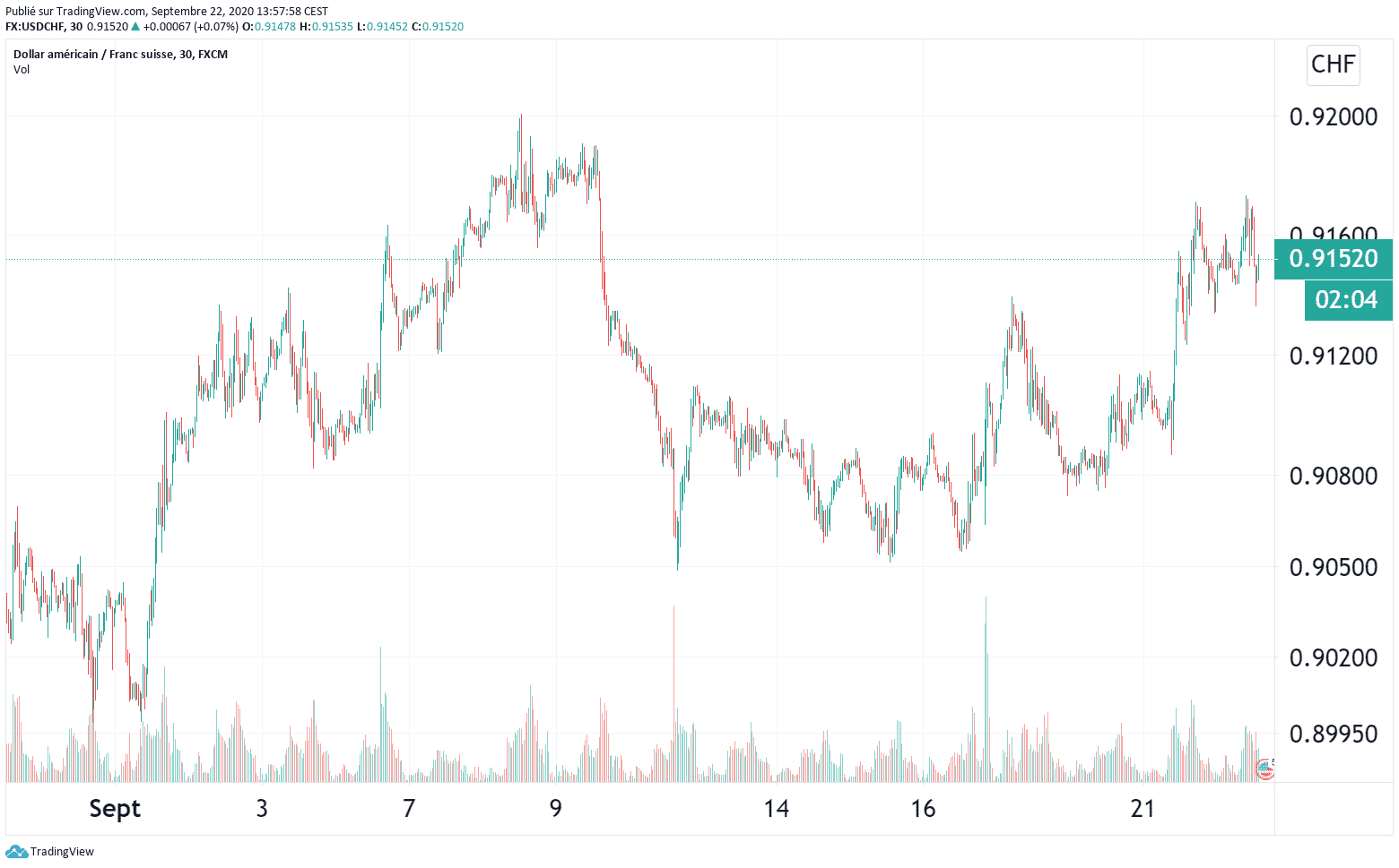 Source : https://fr.tradingview.com/ le 22.09.2020 à 16H00