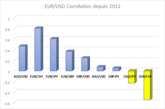 Source : https://www.dailyfx.com/deutsch/devisenhandel/fundamental/marktnachrichten/2020/09/01/Euro-Franken-EUR-CHF-bricht-aus.html